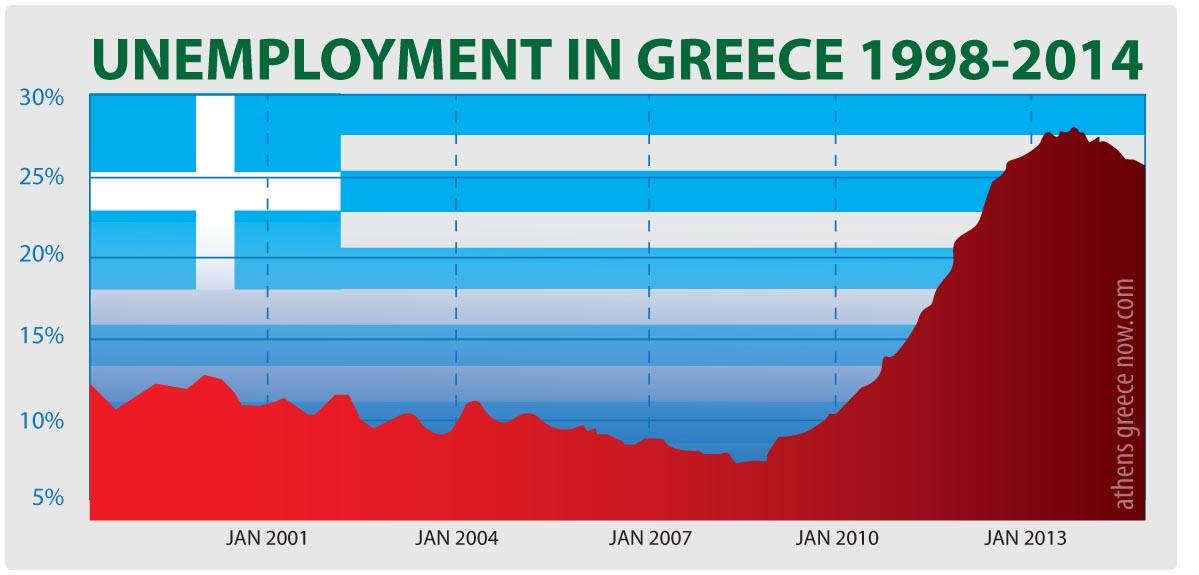 Unemployment Graphic Greece